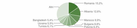Grafico cittadinanza stranieri - Cesena 2014
