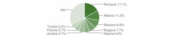 Grafico cittadinanza stranieri - Cesena 2018