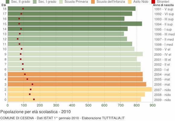 Grafico Popolazione in età scolastica - Cesena 2010