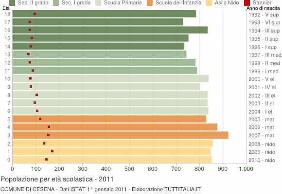 Grafico Popolazione in età scolastica - Cesena 2011