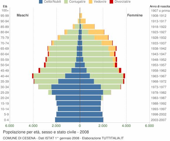 Grafico Popolazione per età, sesso e stato civile Comune di Cesena