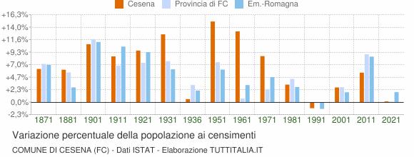 Grafico variazione percentuale della popolazione Comune di Cesena