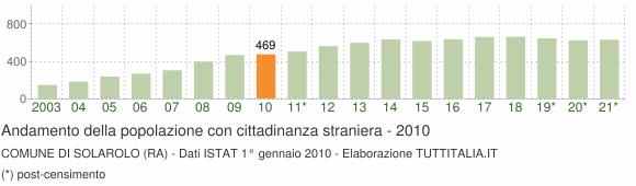 Grafico andamento popolazione stranieri Comune di Solarolo (RA)