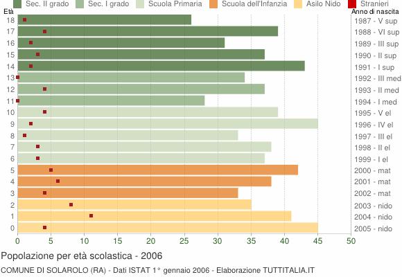 Grafico Popolazione in età scolastica - Solarolo 2006