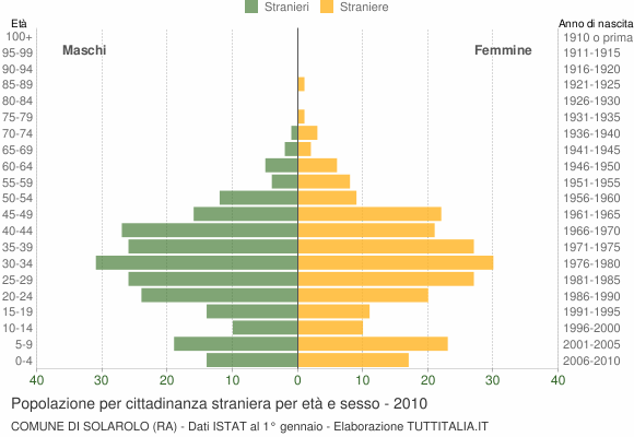 Grafico cittadini stranieri - Solarolo 2010