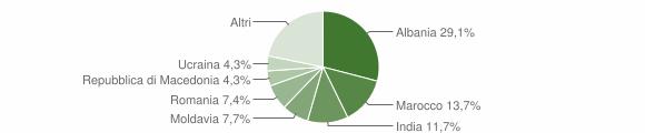 Grafico cittadinanza stranieri - Agazzano 2017