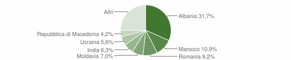 Grafico cittadinanza stranieri - Agazzano 2019