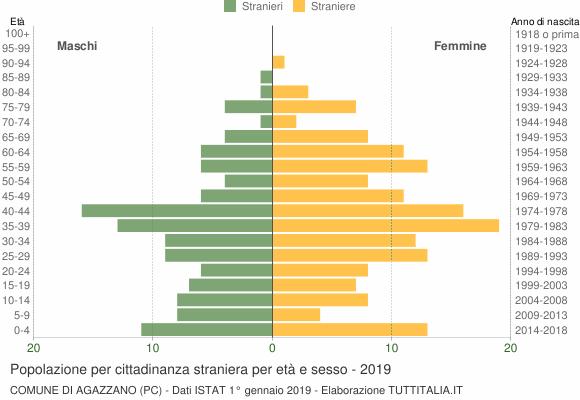 Grafico cittadini stranieri - Agazzano 2019