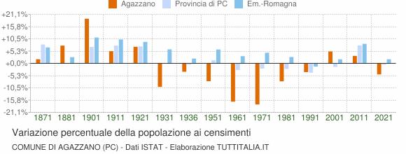 Grafico variazione percentuale della popolazione Comune di Agazzano (PC)