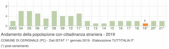 Grafico andamento popolazione stranieri Comune di Cerignale (PC)