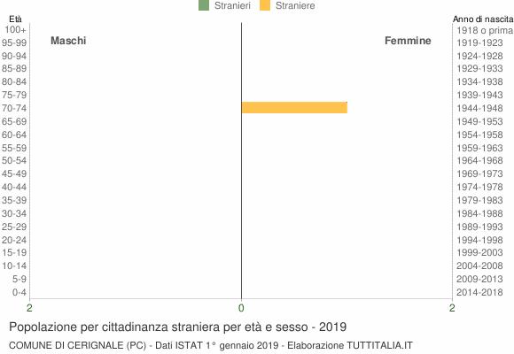 Grafico cittadini stranieri - Cerignale 2019