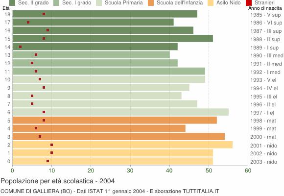 Grafico Popolazione in età scolastica - Galliera 2004