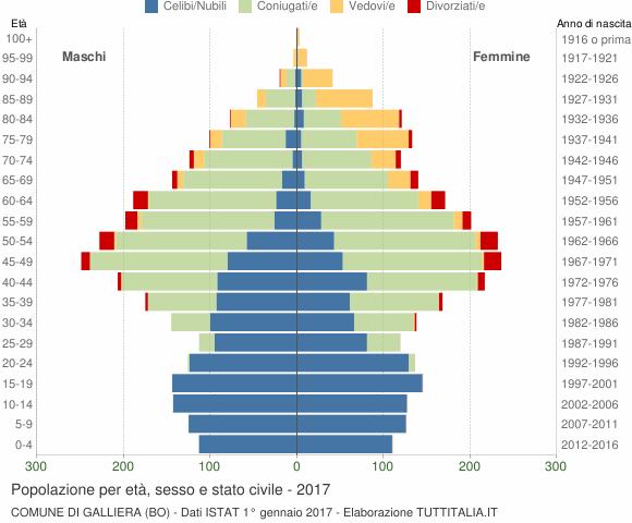 Grafico Popolazione per età, sesso e stato civile Comune di Galliera (BO)