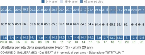 Grafico struttura della popolazione Comune di Galliera (BO)