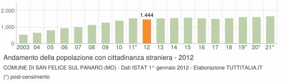 Grafico andamento popolazione stranieri Comune di San Felice sul Panaro (MO)