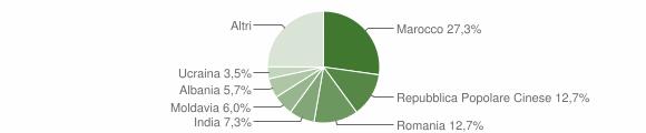 Grafico cittadinanza stranieri - San Felice sul Panaro 2012