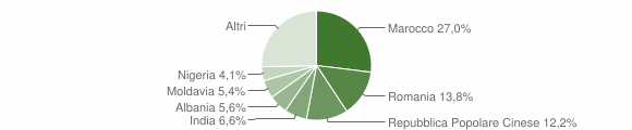Grafico cittadinanza stranieri - San Felice sul Panaro 2014