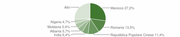 Grafico cittadinanza stranieri - San Felice sul Panaro 2015