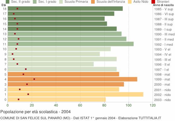 Grafico Popolazione in età scolastica - San Felice sul Panaro 2004