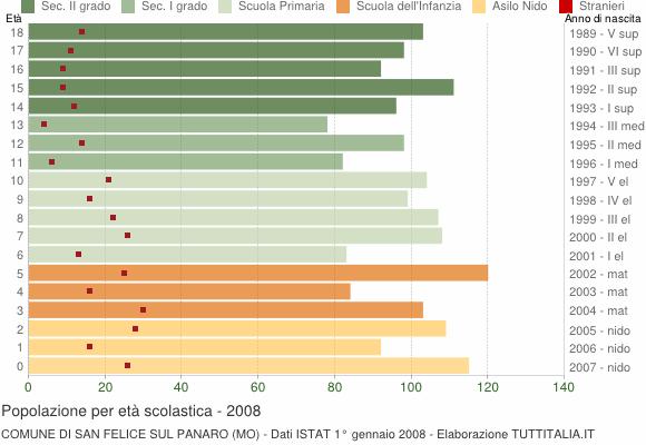 Grafico Popolazione in età scolastica - San Felice sul Panaro 2008