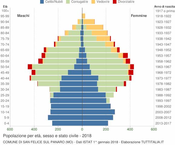 Grafico Popolazione per età, sesso e stato civile Comune di San Felice sul Panaro (MO)