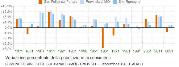 Grafico variazione percentuale della popolazione Comune di San Felice sul Panaro (MO)