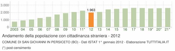 Grafico andamento popolazione stranieri Comune di San Giovanni in Persiceto (BO)