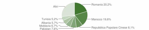 Grafico cittadinanza stranieri - San Giovanni in Persiceto 2012
