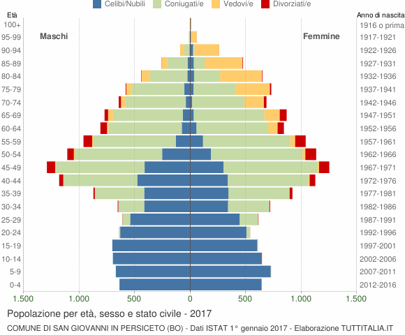 Grafico Popolazione per età, sesso e stato civile Comune di San Giovanni in Persiceto (BO)