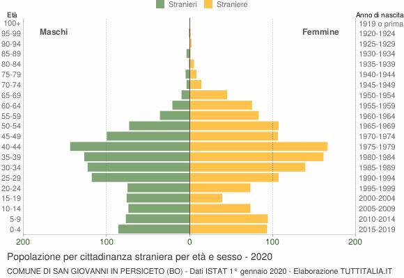 Grafico cittadini stranieri - San Giovanni in Persiceto 2020