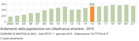 Grafico andamento popolazione stranieri Comune di Bastiglia (MO)
