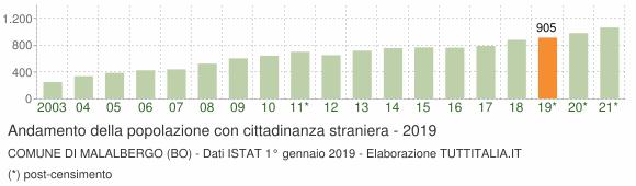 Grafico andamento popolazione stranieri Comune di Malalbergo (BO)
