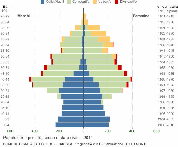 Grafico Popolazione per età, sesso e stato civile Comune di Malalbergo (BO)