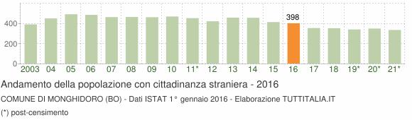 Grafico andamento popolazione stranieri Comune di Monghidoro (BO)
