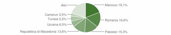 Grafico cittadinanza stranieri - Monghidoro 2016