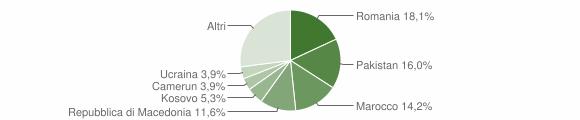 Grafico cittadinanza stranieri - Monghidoro 2019