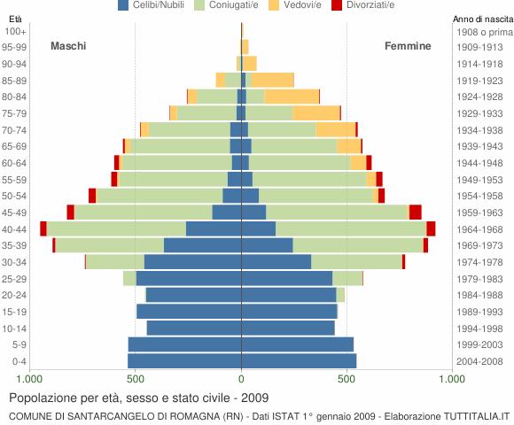 Grafico Popolazione per età, sesso e stato civile Comune di Santarcangelo di Romagna (RN)