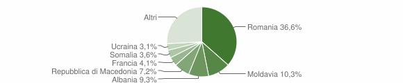 Grafico cittadinanza stranieri - Berceto 2019