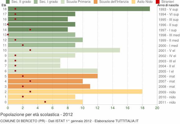 Grafico Popolazione in età scolastica - Berceto 2012
