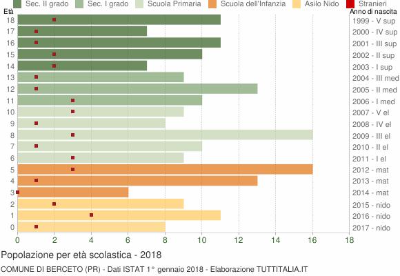 Grafico Popolazione in età scolastica - Berceto 2018