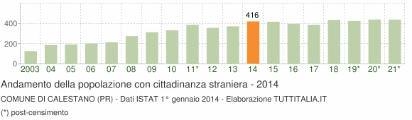 Grafico andamento popolazione stranieri Comune di Calestano (PR)