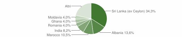 Grafico cittadinanza stranieri - Calestano 2012