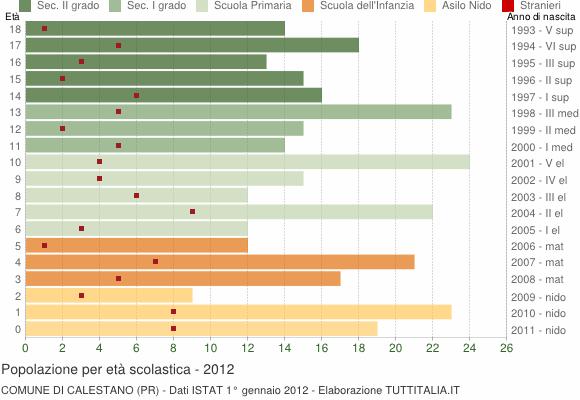 Grafico Popolazione in età scolastica - Calestano 2012