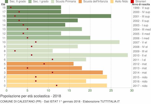 Grafico Popolazione in età scolastica - Calestano 2018