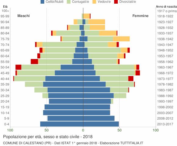 Grafico Popolazione per età, sesso e stato civile Comune di Calestano (PR)