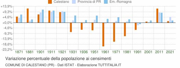 Grafico variazione percentuale della popolazione Comune di Calestano (PR)