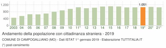 Grafico andamento popolazione stranieri Comune di Campogalliano (MO)