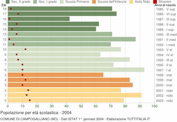 Grafico Popolazione in età scolastica - Campogalliano 2004