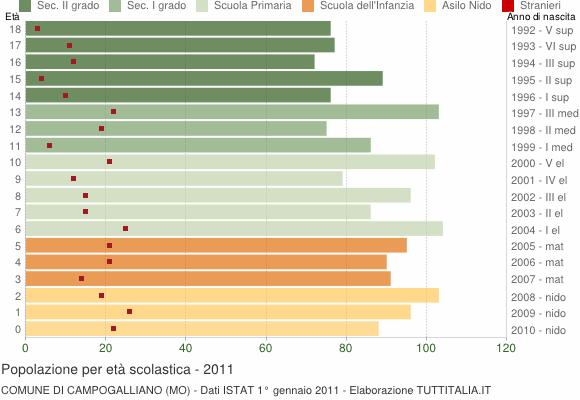 Grafico Popolazione in età scolastica - Campogalliano 2011