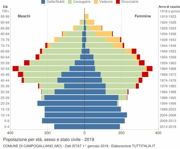 Grafico Popolazione per età, sesso e stato civile Comune di Campogalliano (MO)